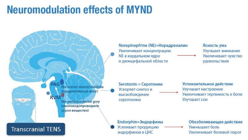 MYND effects